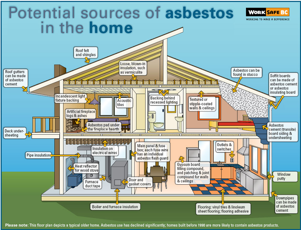 A cross-section schematic of a typical two-storey house, labelled with all of the parts of the house that are likely to contain asbestos (particularly if the house was built before 1990).