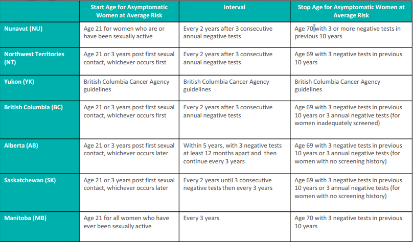 Cervical Cancer Screening And Clinical Guidelines Across Canada Canadian Cancer Survivor Network